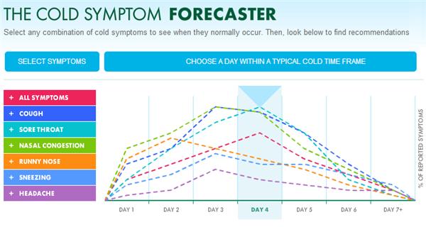 cold symptom forecaster