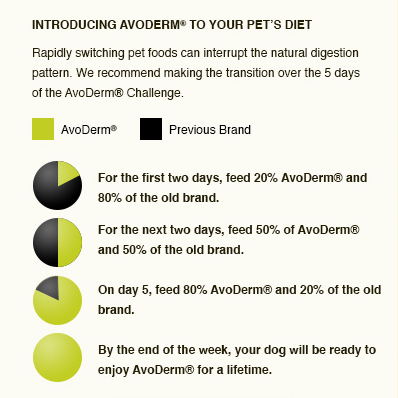 transition pet food chart