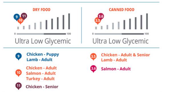 glycemic info