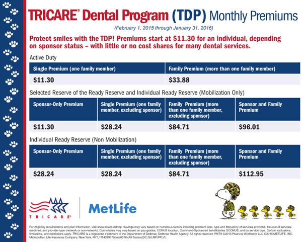 tricare premiums 2015