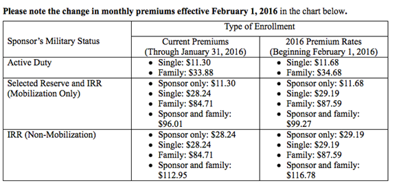 TRICARE Dental Premiums 2016