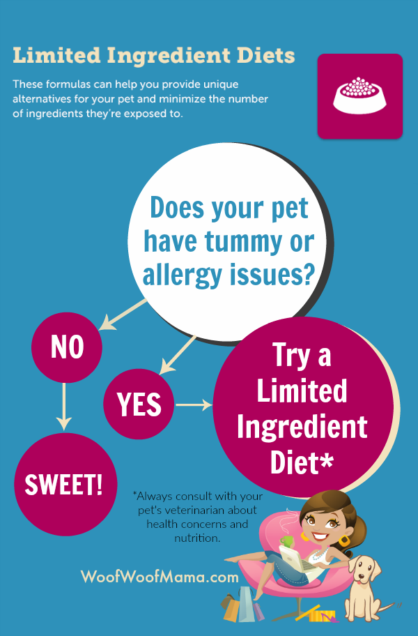 Limited Ingredient Diets for Pets